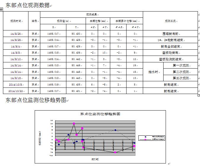 某长江大桥主墩钢围堰沉降变形观测统计表