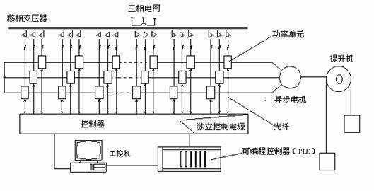 图3 高压变频调速系统结构图 (2)功率单元电路 每个功率单元结构上完全一致,可以互换。其主电路结构为图4。三相电通过整流桥进行三相全桥方式整流,整流后给储能电容充电,确定母线电压。 通过对逆变块B中的IGBT逆变桥进行正弦PWM控制实现单相逆变。当电机进入发电状态后,逆变块B中的二极管完成续流外,又起全波整流作用,使能量能够转移到滤波电容中,结果母线电压升高,达到一定程度后,启动逆变块A,进行SPWM逆变,通过输入电感,返回到移相变压器的次极,通过变压器将能量回馈到电网。