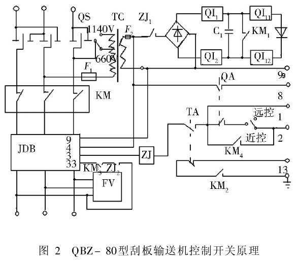 刮板输送机控制开关具有过载,短路,过压吸收,漏电闭锁,断相,失压等