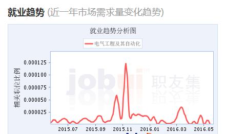 中国就业问题论文_2016年电气工程及其自动化专业分析与就业前景 - 电气论文