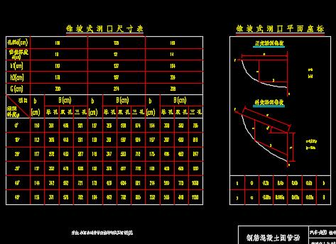 某地区圆管涵标准图