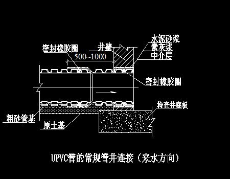地埋UPVC给水管施工工艺图