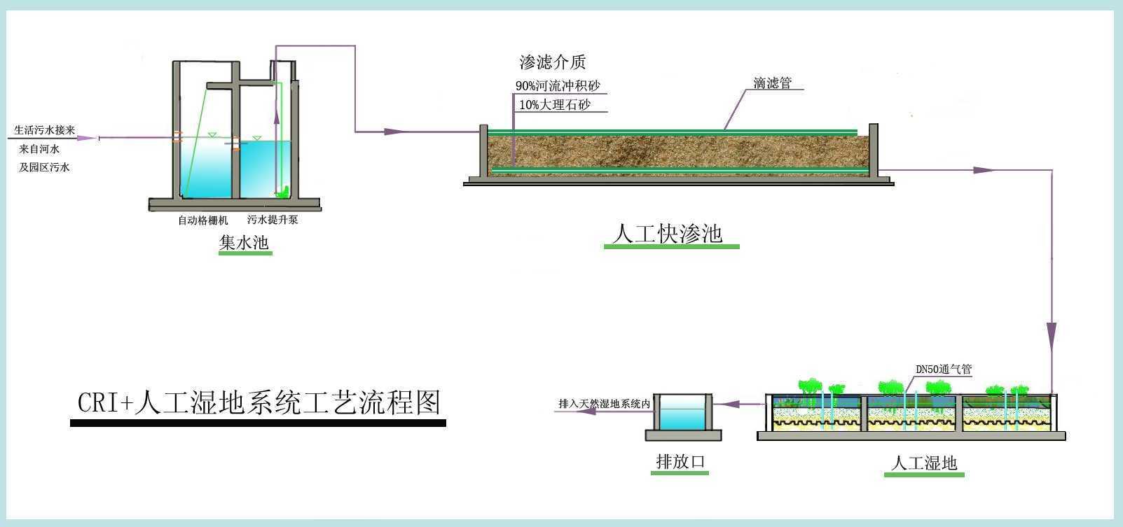 cri 人工湿地系统流程图免费下载 - 污水处理图