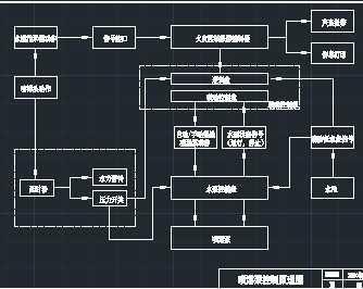喷淋系统原理图免费下载 - 消防给排水图 - 土木工程网
