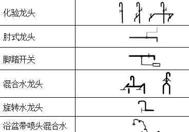 给排水工程图常用图例