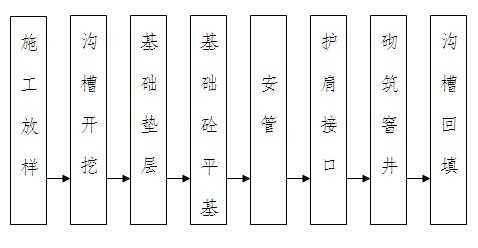 管道施工工艺流程图