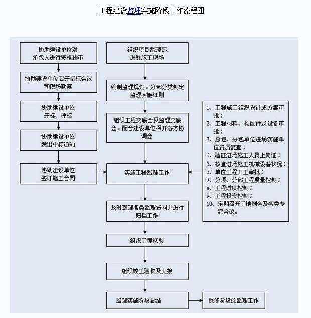 工程建设监理实施阶段工作流程图图片