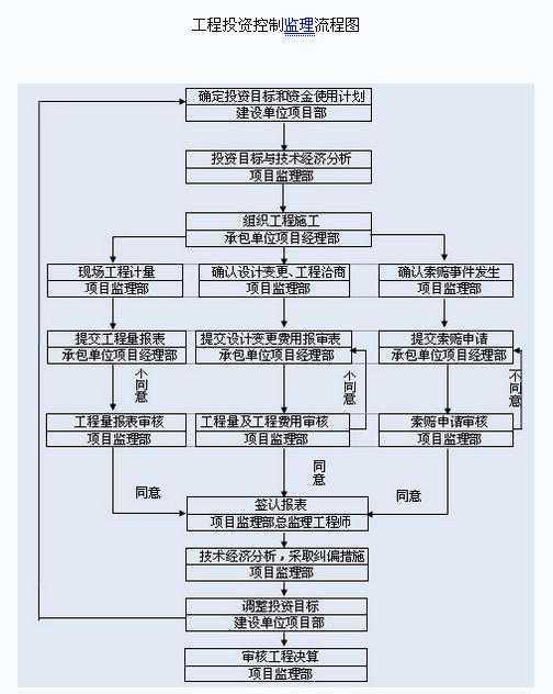 工程投资控制监理流程图
