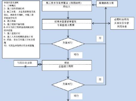 监理大纲、监理规规、监理细则编写要求及资料汇总