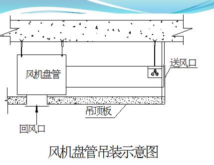 中央空调安装施工技术PPT课件