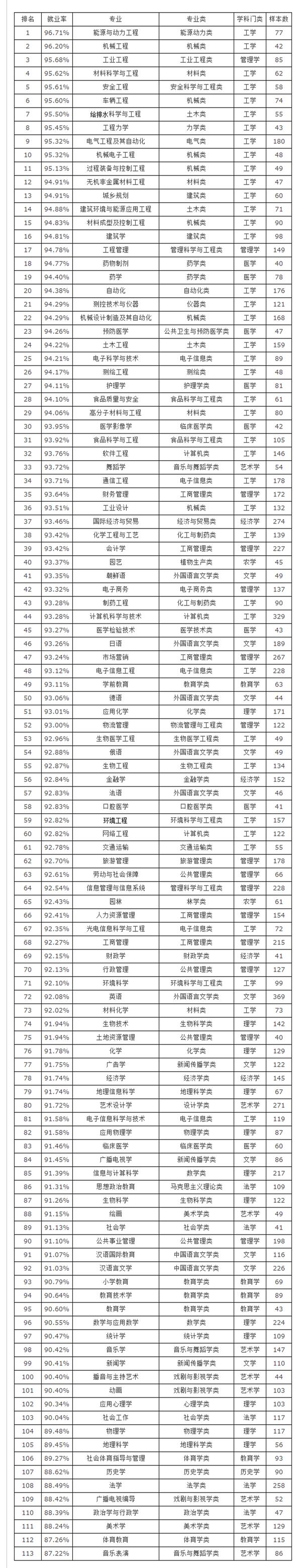 1就业率排行榜 - 建筑技术_副本.png