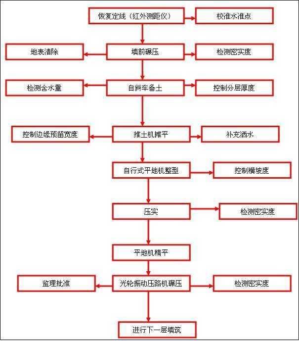 道路施工流程【相关词_ 市政道路施工流程】
