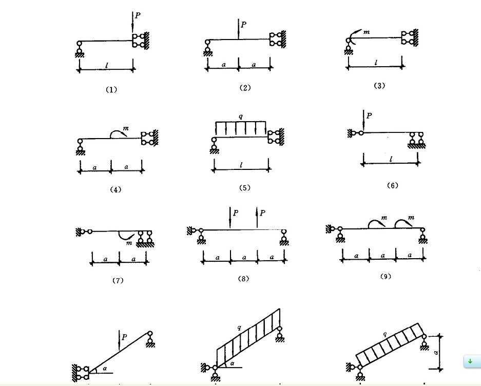 结构力学弯矩图速绘练习