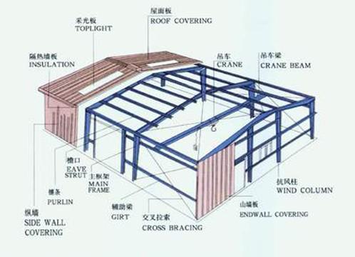 钢结构抗风柱设计