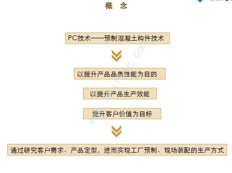 住宅楼PC技术预制混凝土构件施工教学课件(PDF格式)