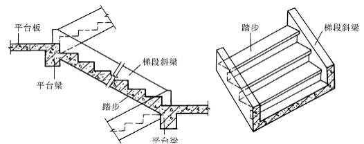 钢筋混凝土楼梯—现浇式,预制装配式及楼梯细部构造
