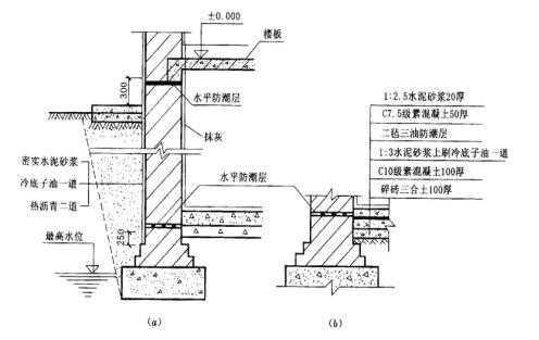 工程构造—基础与地下室 - 结构理论