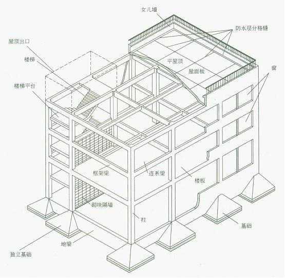 图1—2 框架结构建筑构造组成