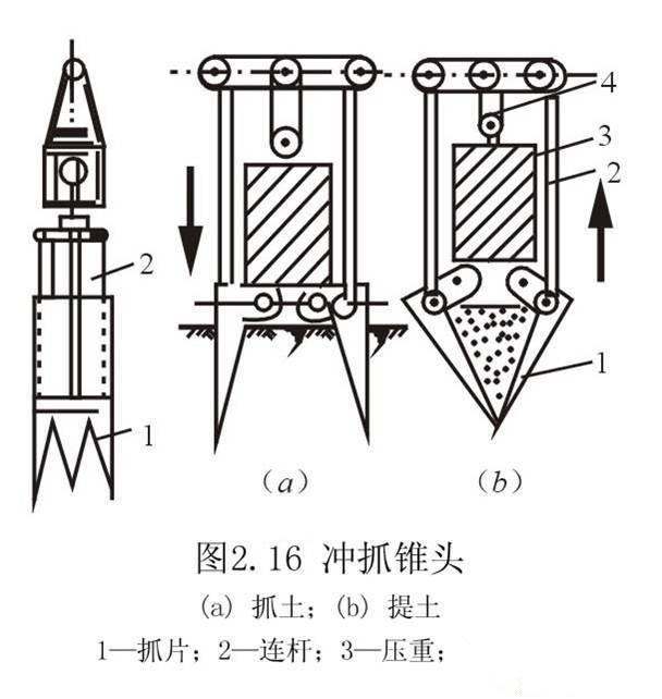 桩基础知识汇总 施工工艺-陕西岩泰基础工程有限公司