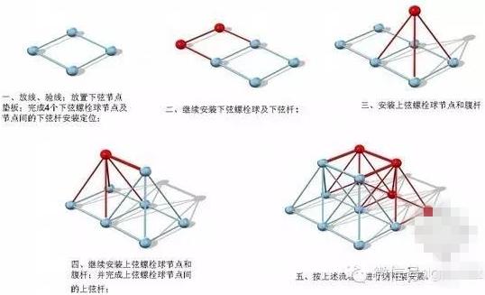 钢结构球型网架现场安装施工技术措施