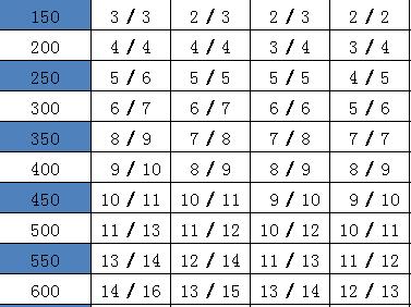 10规范梁单排钢筋根数