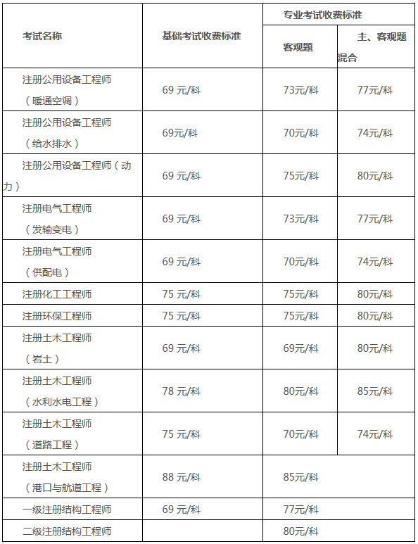 广东机电工程师报考时间图片