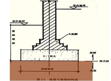 结构工程师应试手册之地基
