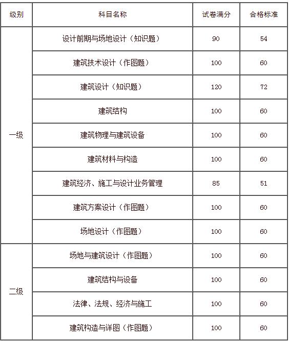 注册二级建造师成绩查询图片