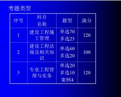 二级建造师考试建设工程施工管理试题 886P
