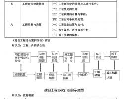 2019年全guo一级造价工程师zhiye资格考shijiang义