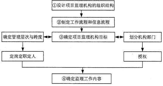 图1-1建立项目监理组织机构步骤框图   在编制的项目监理规划中,要求在监理过程中形成的部分文件档案资料如下:(1)监理实施细则;(2)监理通知单;(3)分包单位资质材料;(4)费用索赔报告及审批;(5)质量评估报告。   问题:   1.指出监理单位负责人所提要求中的不妥之处,写出正确作法。   2.写出图1-1中~项工作的正确步骤。   3.指出总监理工程师委托总监理工程师代表工作的不妥之处,写出正确作法。   4.写出项目监理规划中所列监理文件档案资料在建设单位、监理单位保存的时限要求。   第