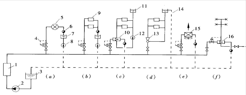 图5-12 蒸汽供热系统示意图 (a)生产工艺热用户与蒸汽网连接图;(b)