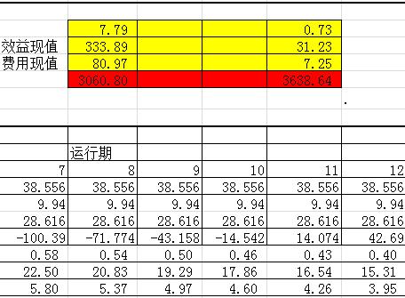 水库工程国民经济评价计算表