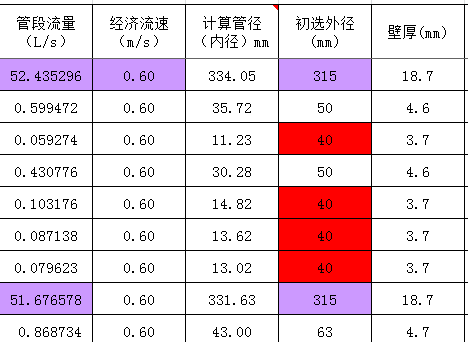 农村饮水全套水力计算表