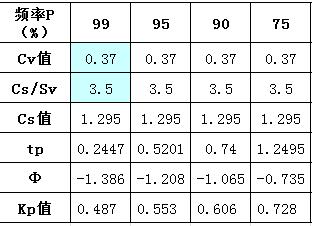 皮尔逊Ⅲ型曲线模比系数计算表