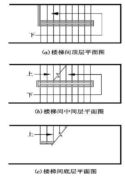 首层顶层楼梯画法_2,节点详图应标注详图索引符号,在底层楼梯平面图中应标出楼梯剖面图