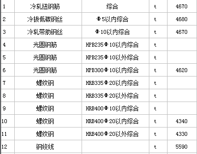2017年江西省工程材料信息价格汇总表