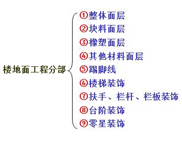 楼地面工程量计算及示例培训课件