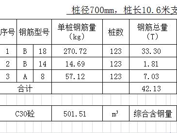 钢筋笼钢筋算量计算表