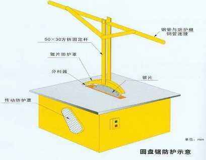 说明: 在锯片上应安装锯片防护罩;圆盘锯传动装置应安装传动防护罩.