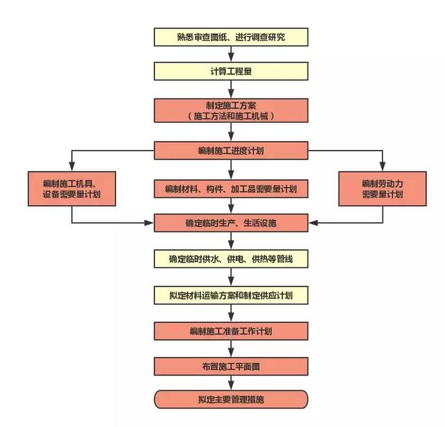 工程概况: 一般包括工程总体简介、工程建设地点特征、各专业设计主要简介(主要包括平立剖或效果图)、主要室外工程设计简介、施工条件、工程特点及重难点分析。 施工部署: 1.施工项目管理 根据施工合同的约定和政府行政主管部门的要求,制定工期、质量、安全目标和文明施工、消防、环境保护等方面的管理目标。 2.