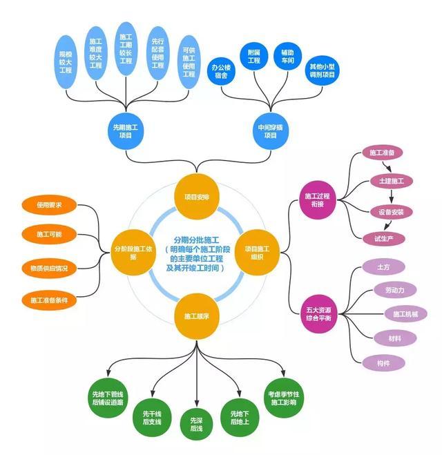 五、单位工程施工组织设计 编制内容: 1编制依据 2.工程概况 3.施工部署 4.施工准备 5.主要施工方法 6.施工管理措施 7.施工进度计划 8.施工平面布置 编制依据: 1.本单位工程的建筑工程施工合同、设计文件 2.与工程建设有关的国家、行业和地方法律、法规、规范、规程、标准、图集 3.