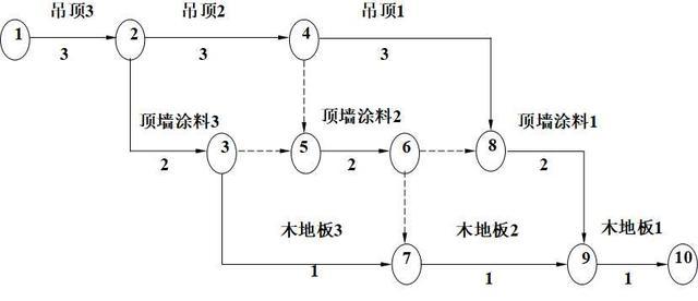 双代号网络图的计算图片