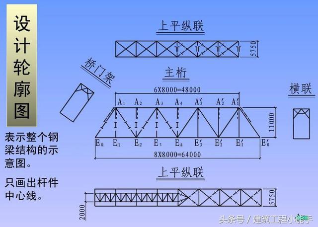 连接方法 钢梁结构图 概述 钢梁常用于大,中跨度桥梁中 钢梁的种类