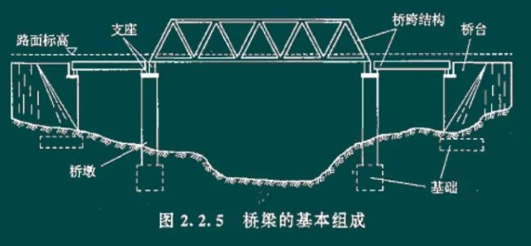 桥梁的基本组成部分 (3)根据桥梁的结构形式,桥梁可划分为梁式桥,拱式