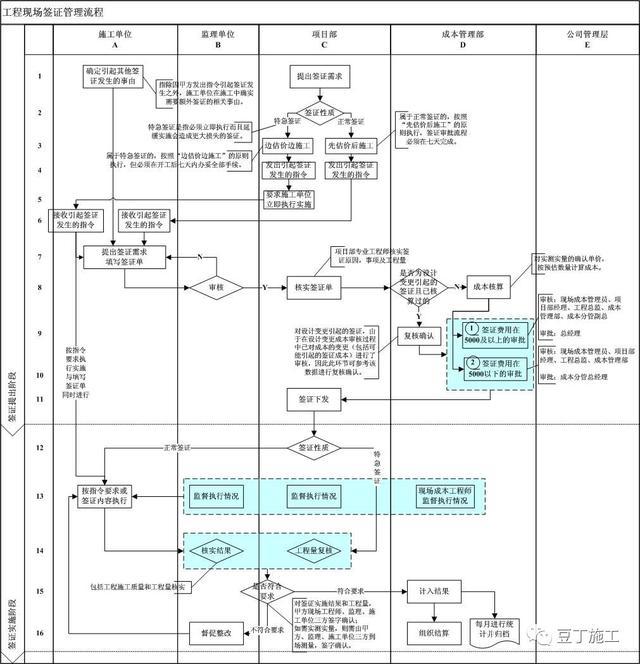 如何提高工程施工现场前程