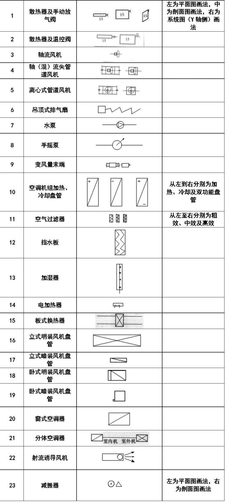 消防工程基本图形符号:   消防工程辅助符号:   消防工程灭火器符号:   消防管路及配件符号:   给排水、采暖常用图例:   通风空调工程常用图例:   风道代号