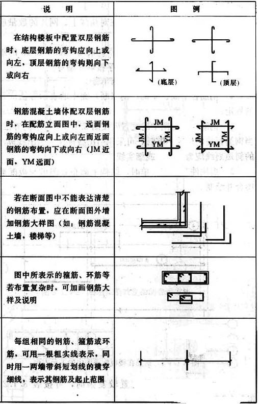 建筑结构画法中视频有哪些光笔?-结构设计知激钢筋绿图纸图片