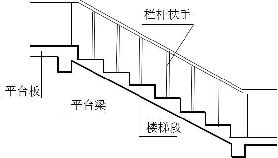 楼梯基础知识与计算方法 - 结构设计知识