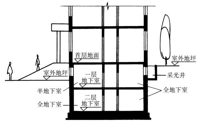 (1)墙体 承担垂直荷载及土、地下水以及土冻胀时侧压力。其最小厚度不低于300mm。 (2)顶板 可用预制板、现浇板、或者预制板上作现浇层(装配整体式楼板)。如为防空地下室,必须采用现浇板,并按有关规定决定厚度和混凝土强度等级。 (3)底板 一般采用现浇钢筋混凝土底板。 (4)门窗 普通地下室门窗同地上部分。 防空地下室应符合相应等级的防护和密闭要求,一般采用钢门或混凝土门,防空地下室一般不容许设窗。 (5)采光井 采光井由底板和侧墙构成:侧墙可以用砖墙或钢筋混凝土板墙制作,底板一般为钢筋混凝土浇筑。